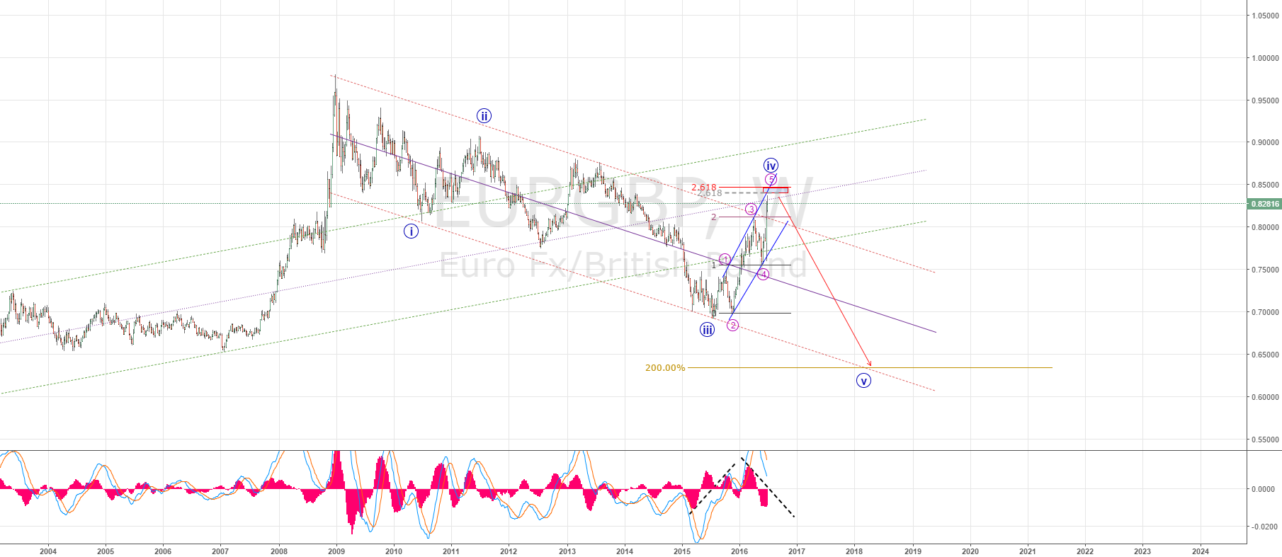 EURGBP FINISH THE 5 WAVE !