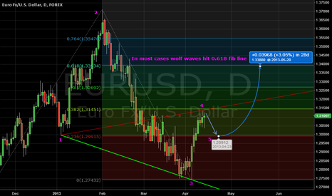 EURUSD: Prediction for the next weeks of eur/usd