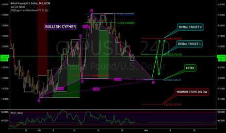 GBPUSD: GBPUSD - BULLISH CYPHER ADVANCED PATTERN