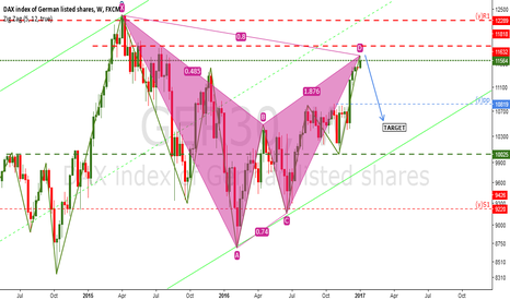 GER30: GER 30:It's time to short?