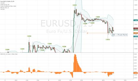 EURUSD: $EURUSD #EURUSD support area Pivot Point