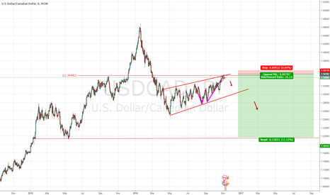 USDCAD: USDCAD Will be a great short opportunity for months.