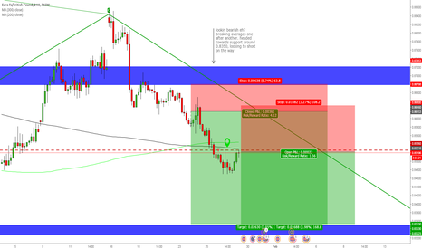 EURGBP: My shorts on EURGBP