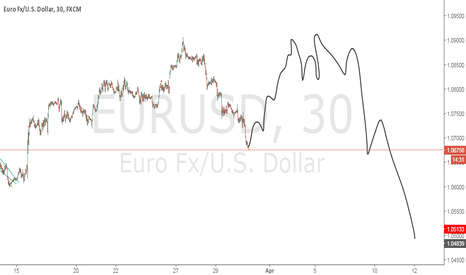EURUSD: looking long from here