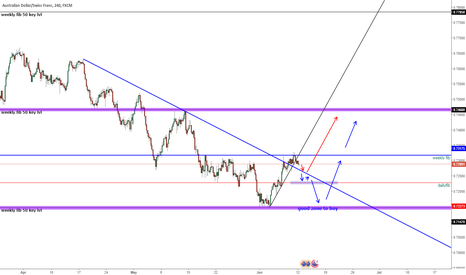 AUDCHF: the 2 plans idea for  aud chf