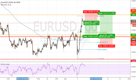 EURUSD: I am looking to buy at 10660