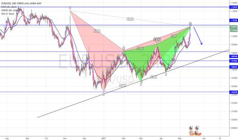 EURUSD: EUR/USD looks good for short