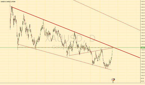 XAUUSD: Gold Short Idea Major trendline hit