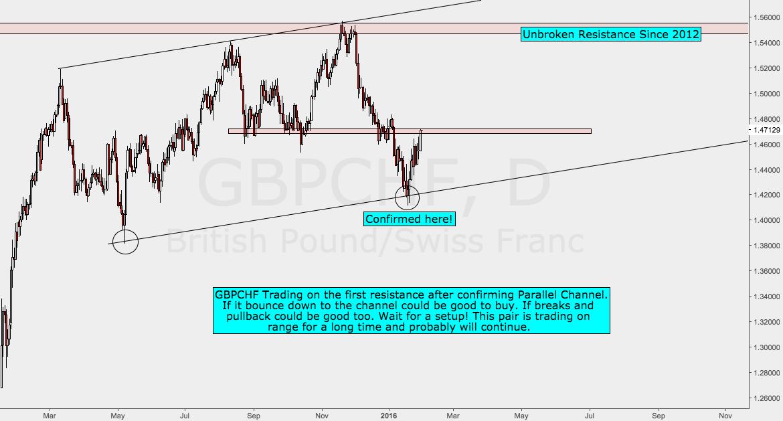 GBPCHF Analysis