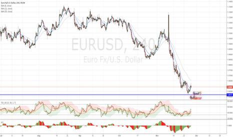 EURUSD: EURUSD : potential buy signal???