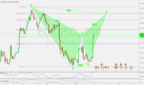 EURUSD: BAT PATTERN: BEARISH BAT PATTERN