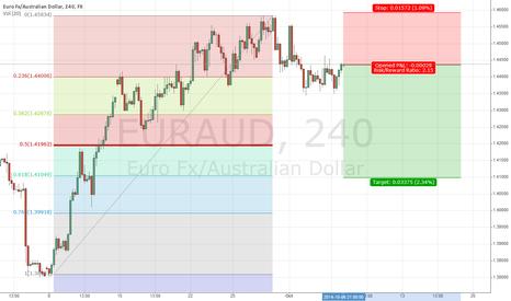 EURAUD: eur/aud H4 SELL