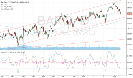 BARC: Daily uptrend within monthly triangle