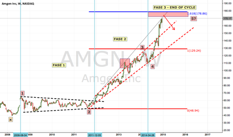 AMGN: 500% and now time for a correction