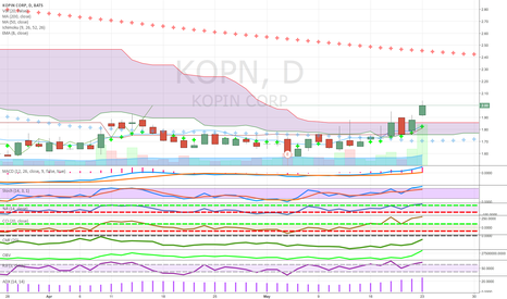 KOPN: above cloud semi above 50 with good volume