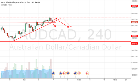 AUDCAD: Audcad short for short term