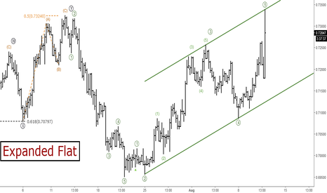 NZDUSD: NZDUSD: Elliott Wave Analysis