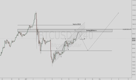 BTCUSD: BTC Short Term Update; Staying Long - Then Shorting