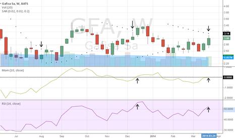 GFA: Chart Update