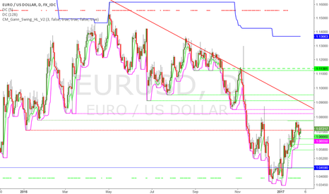 EURUSD: 38 % retraced