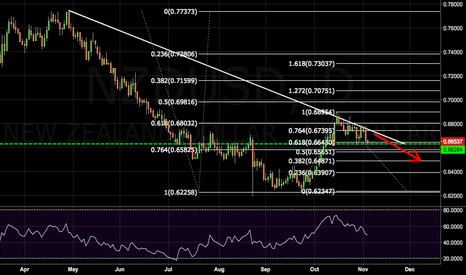 NZDUSD: Long-Term Bearish Outlook for NZDUSD