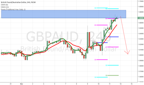 GBPAUD: GBPAUD inside bar at resistance. move to downside?