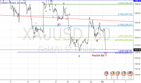 XAUUSD: Check it Seriously