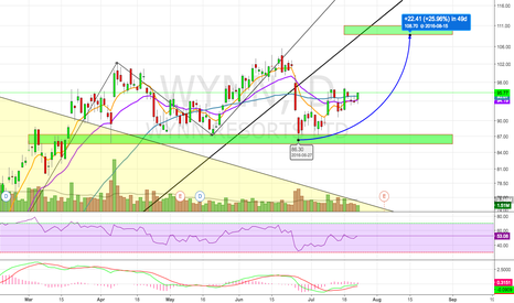 WYNN: Potential Rounded Bottom