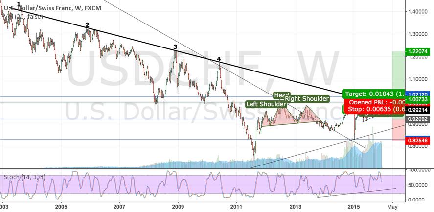 USD/CHF - L Squared... Long term Long