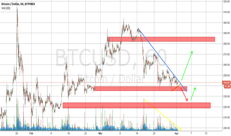 BTCUSD: Coiling up for a break.