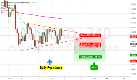 AUDCAD: AUDCAD: Bearish pennant forming on 4h chart