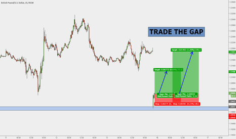 GBPUSD: GBPUSD opened with gap and reject @ 1.1980 Key Support