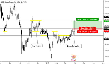 GBPCAD: Inside bar pattern on key support