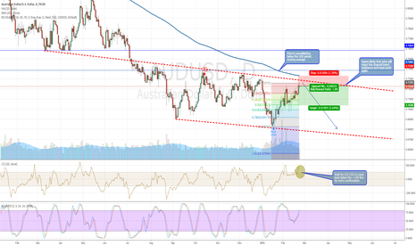 AUDUSD: AUDUSD Potential SHORT opportunity in channel and below 200ma
