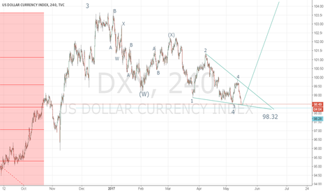 DXY: It will go to 105.8.