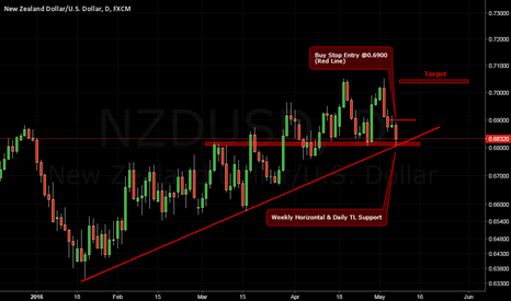 NZDUSD: Looking for Long