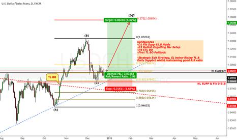 USDCHF: Dollar Swiss Franc Upside target 1.05400