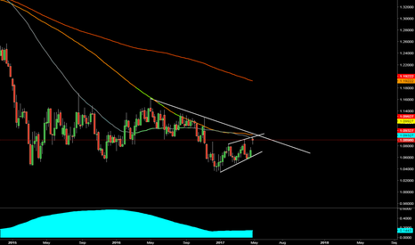 EURUSD: Fill That Gap