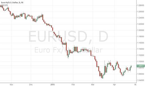 EURUSD: xauusd short