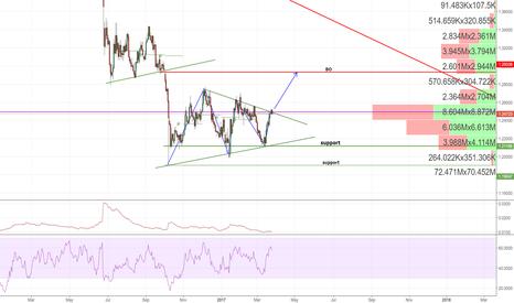GBPUSD: Possible path for GPBUSD