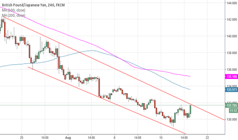 GBPJPY: GBPJPY 240 min. Currently testing descending channel resistance