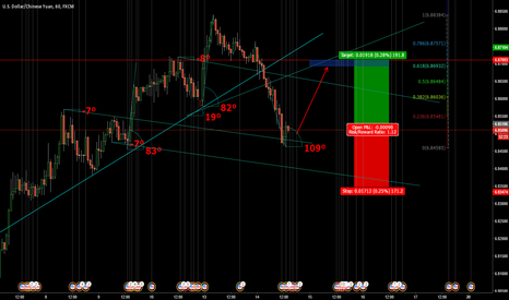USDCNH: Long to 6.87100