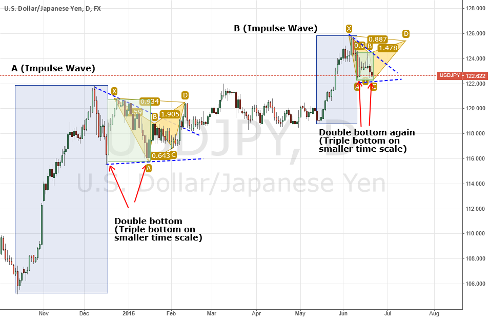 USDJPY - A Different Way to See What