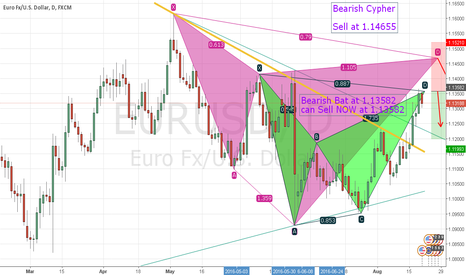 EURUSD: Bearish Bat at 1.13582
