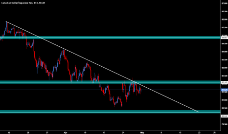 CADJPY: CADJPY buy soon