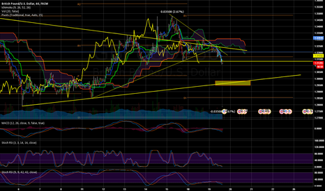GBPUSD: GBPUSD Head and shoulders