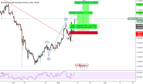 GBPCAD: GBPCAD Midterm Trade Analisys