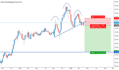 GBPJPY: Head and Shoulders