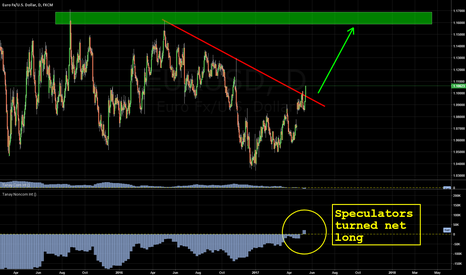 EURUSD: Long EUR for long term: COT report, trendline break, current A/C