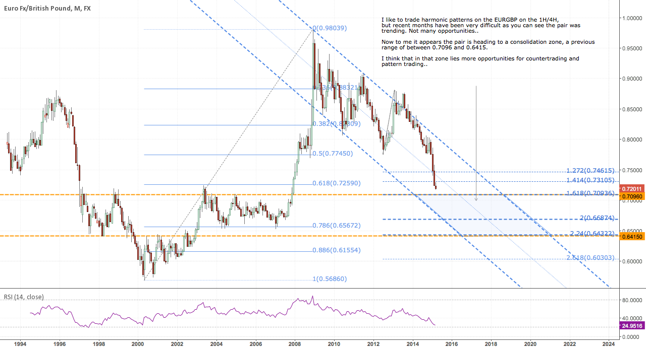 EURGBP ready to consolidate?
